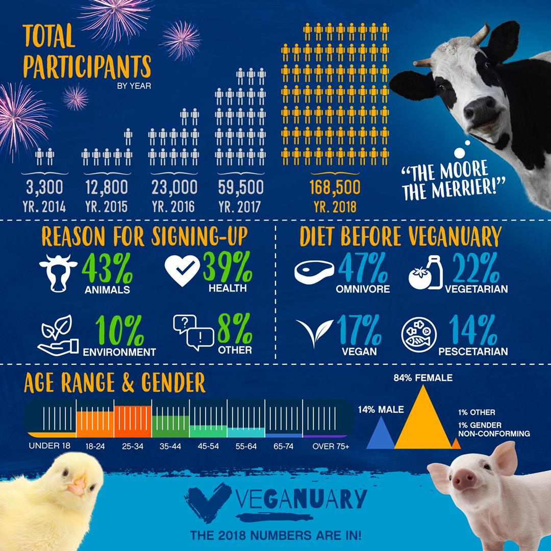 veganuary 2018 results