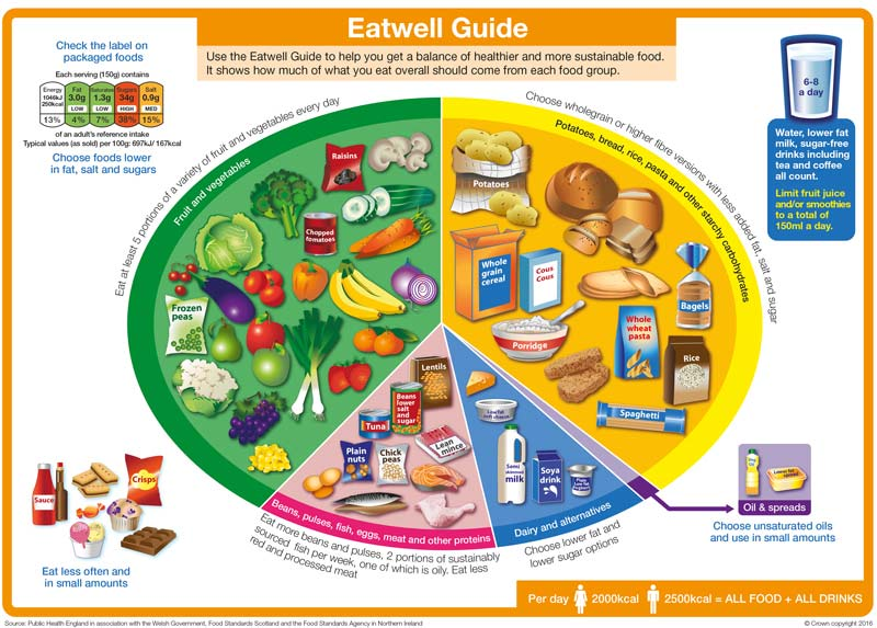 UK's Eatwell nutrition guide to live longer and healthier lives